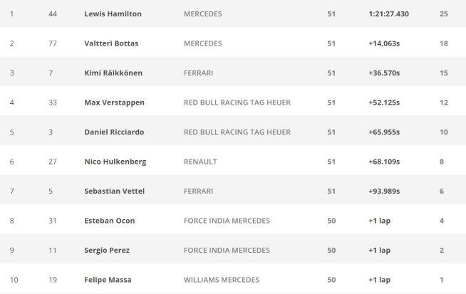 GP Gran Bretagna Formula1