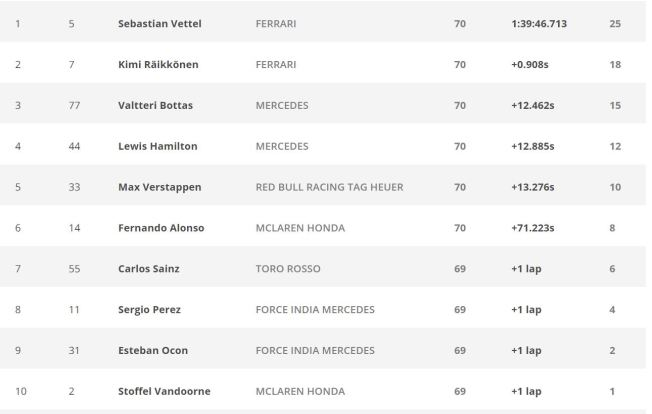Hungarian GP Formula1